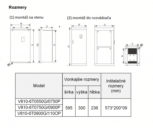 frekvenčný menič v810-4T0750P